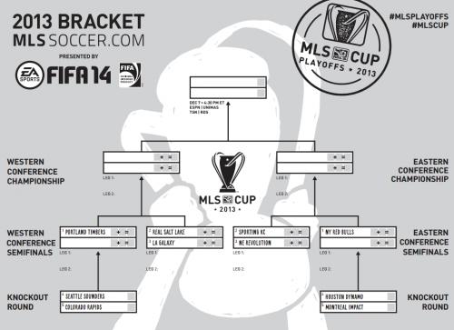 2013 MLS Cup Playoff Bracket