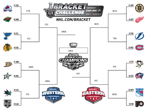 2014 NHL SCP BRACKET