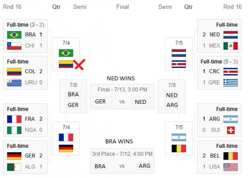 World Cup 2014 Round of 16